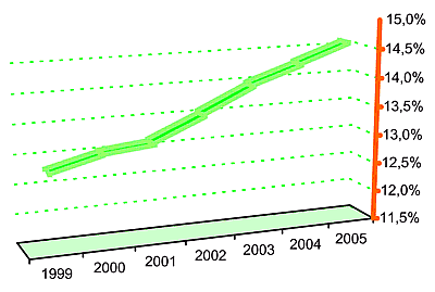 Evolutia rasei Montbeliarde în Franta: 1999 - 2005
